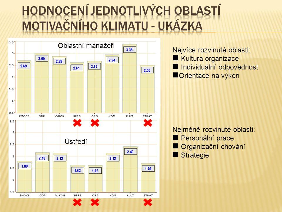 Hodnocení jednotlivých oblastí MOTIVAČNÍHO KLIMATU - UKÁZKA