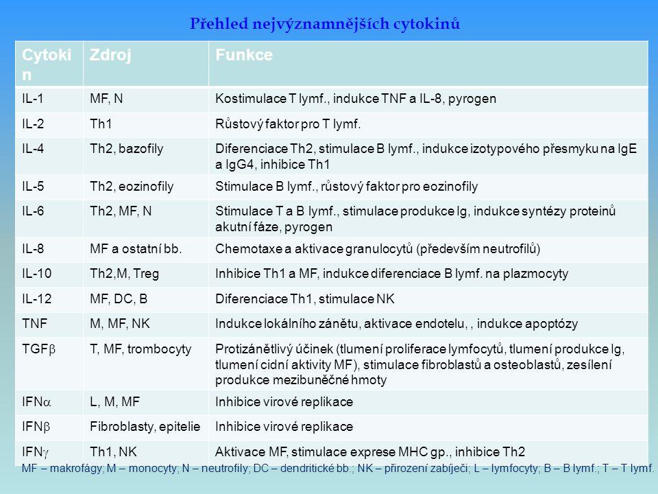 Přehled nejvýznamnějších cytokinů