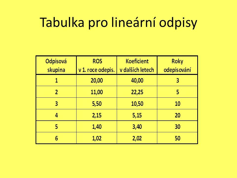 Tabulka pro lineární odpisy