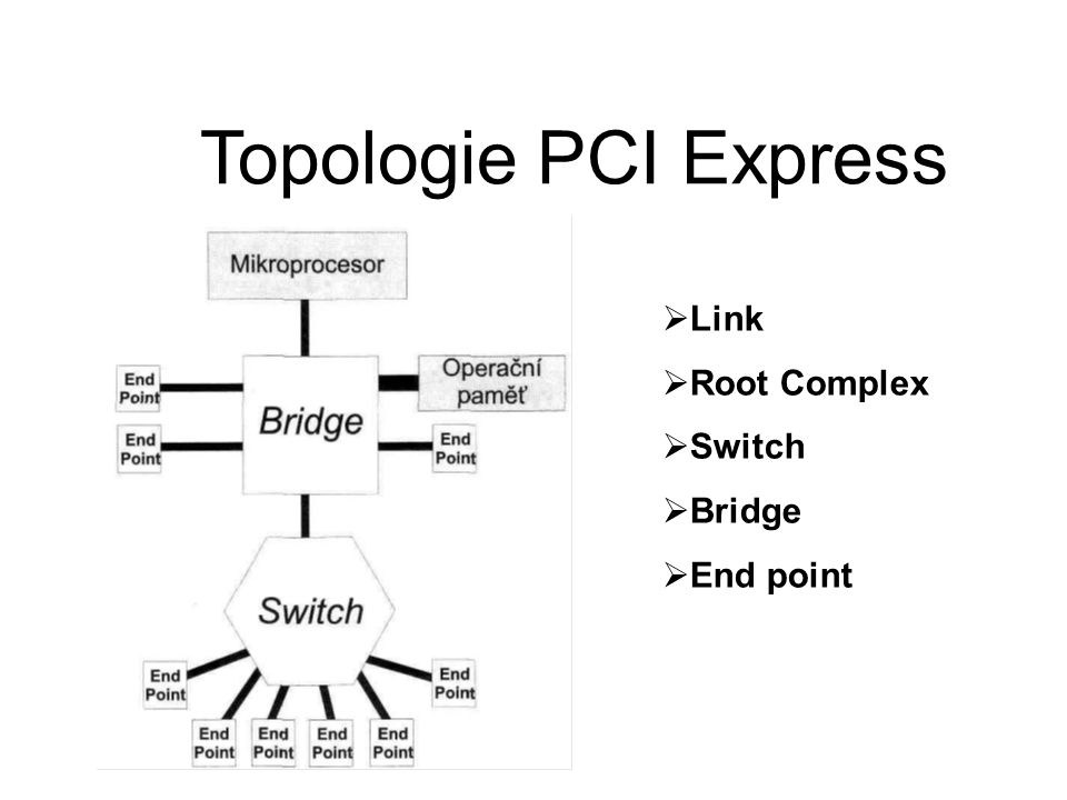 Topologie PCI Express Link Root Complex Switch Bridge End point