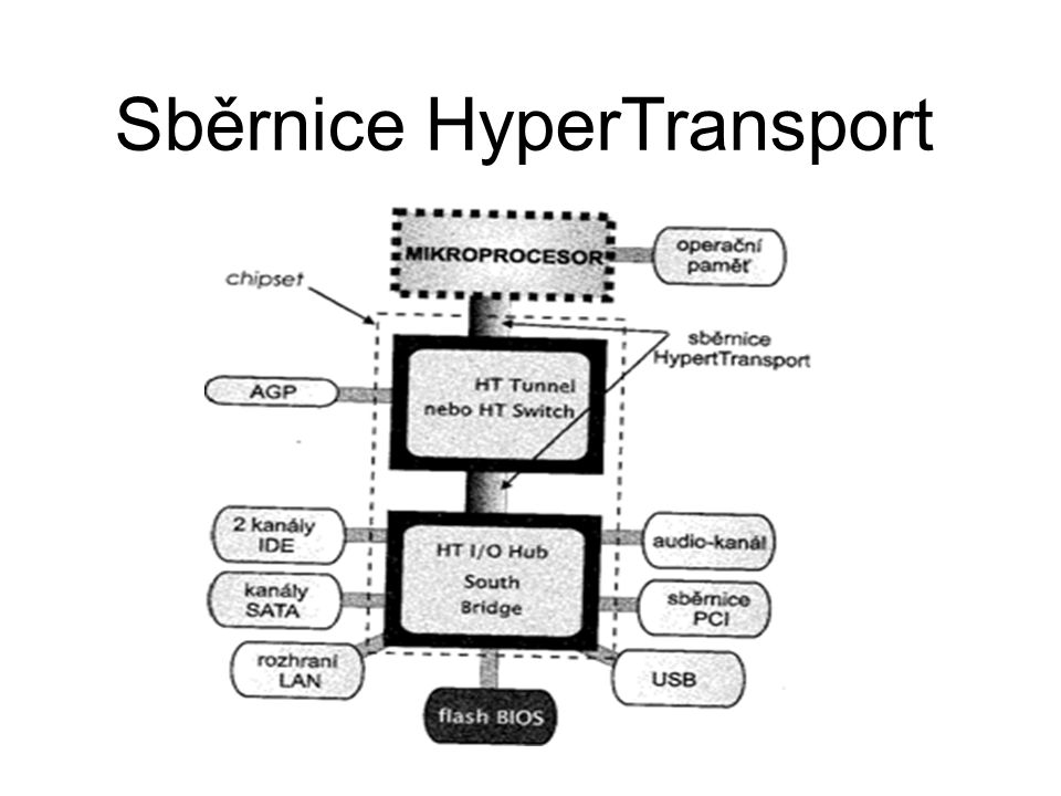 Sběrnice HyperTransport