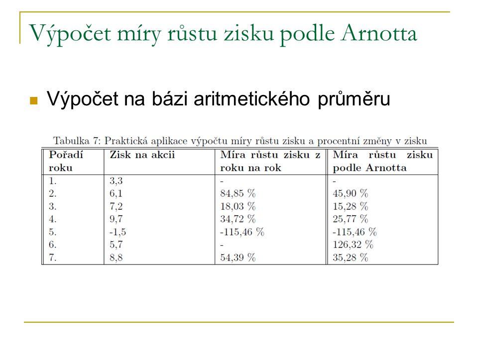 Výpočet míry růstu zisku podle Arnotta