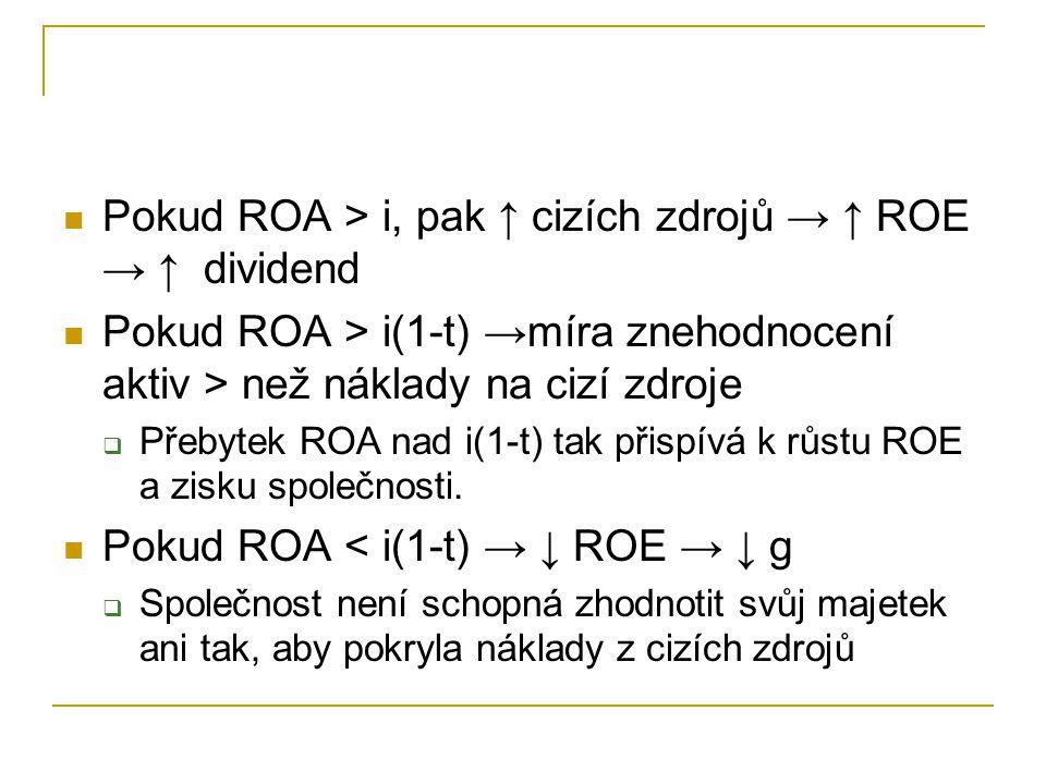 Pokud ROA > i, pak ↑ cizích zdrojů → ↑ ROE → ↑ dividend