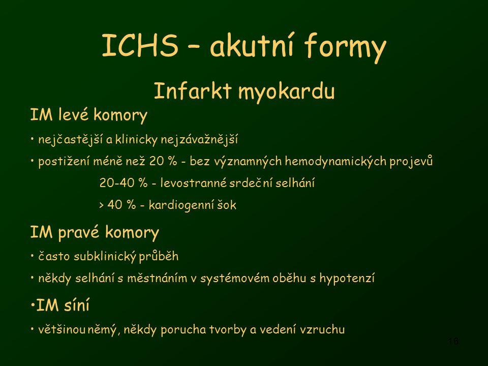 ICHS – akutní formy Infarkt myokardu IM levé komory IM pravé komory