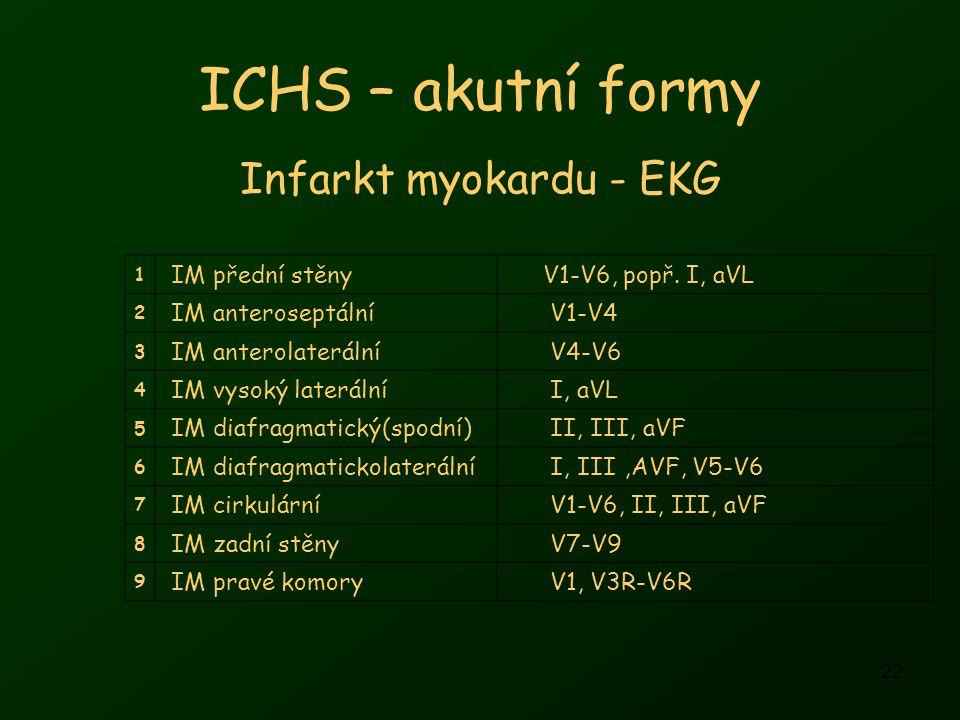 ICHS – akutní formy Infarkt myokardu - EKG IM přední stěny