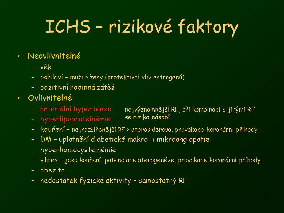 ICHS – rizikové faktory