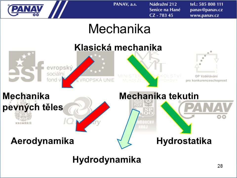 Mechanika Klasická mechanika Mechanika pevných těles Mechanika tekutin