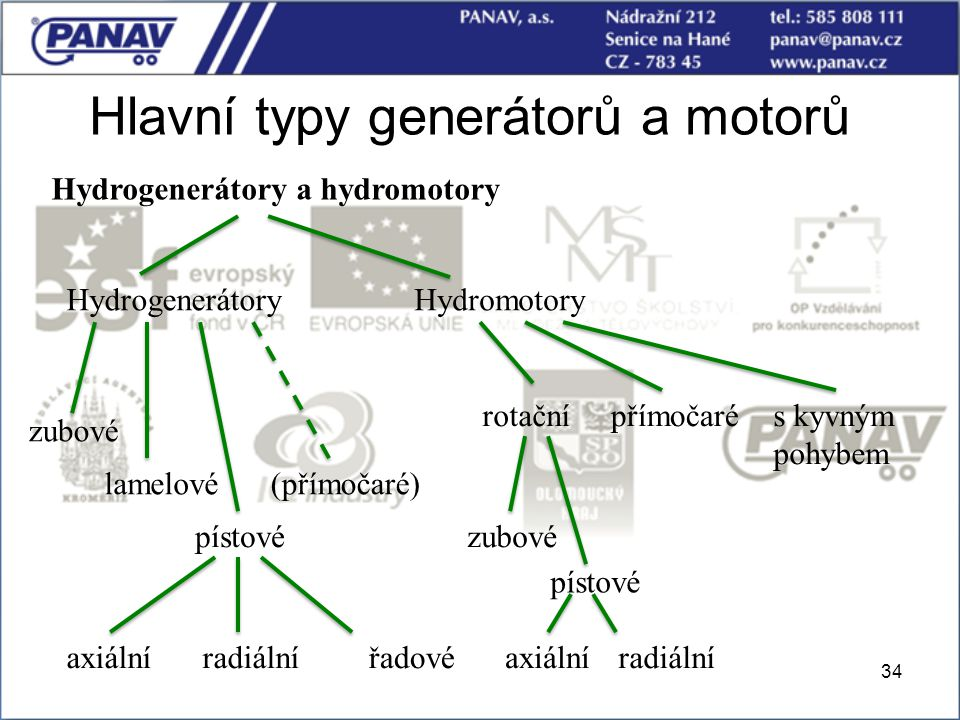 Hlavní typy generátorů a motorů