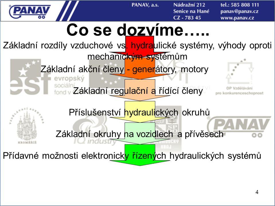 Co se dozvíme….. Základní rozdíly vzduchové vs. hydraulické systémy, výhody oproti mechanickým systémům.