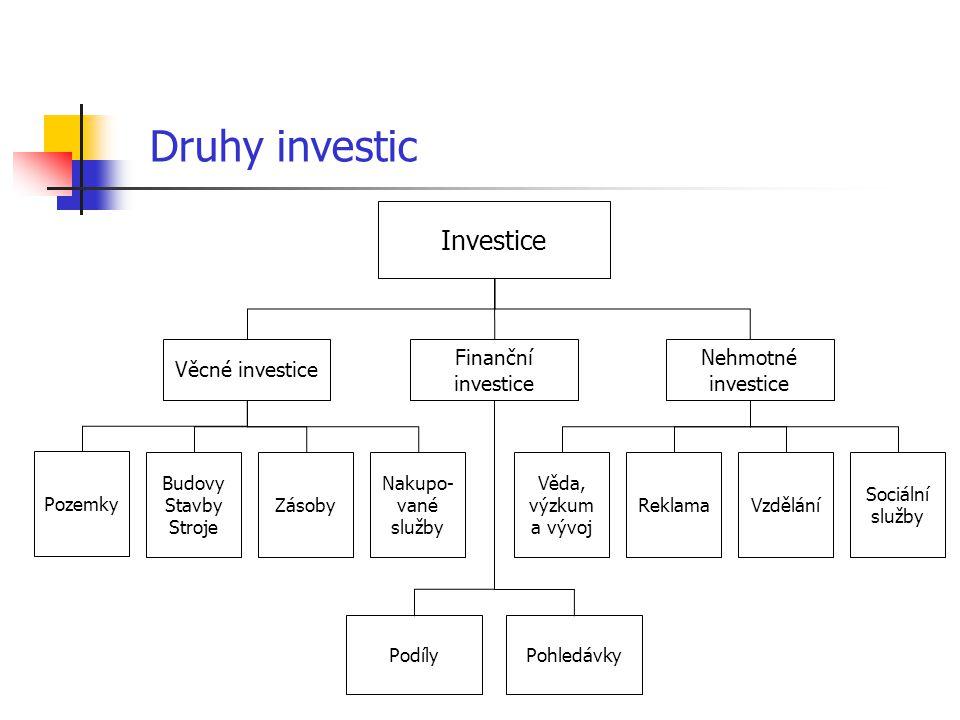 Druhy investic Investice Finanční investice Věcné investice