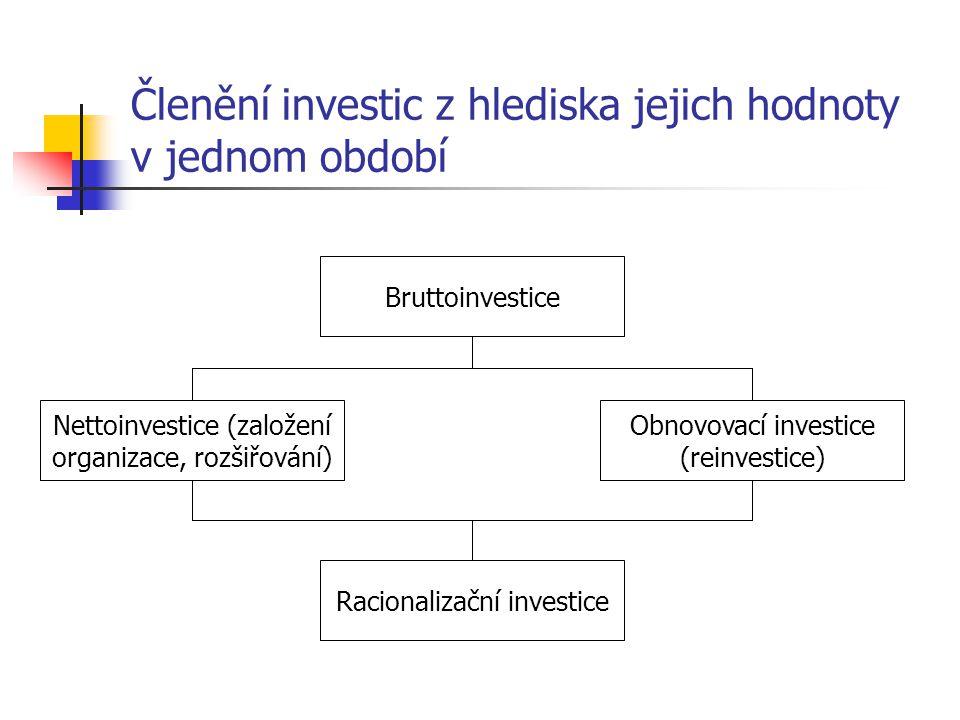 Členění investic z hlediska jejich hodnoty v jednom období