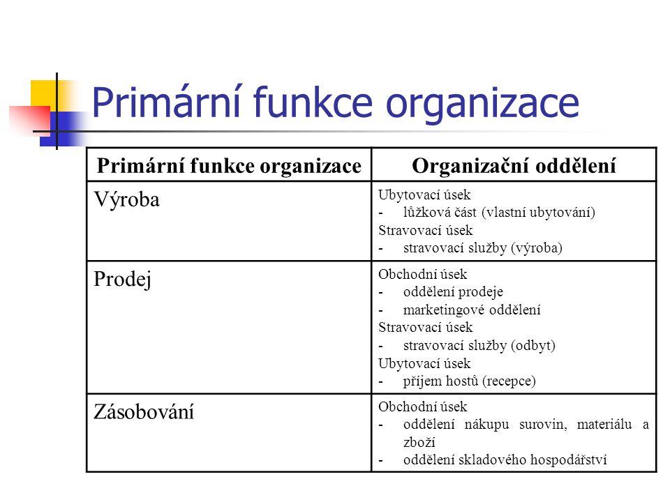 Primární funkce organizace