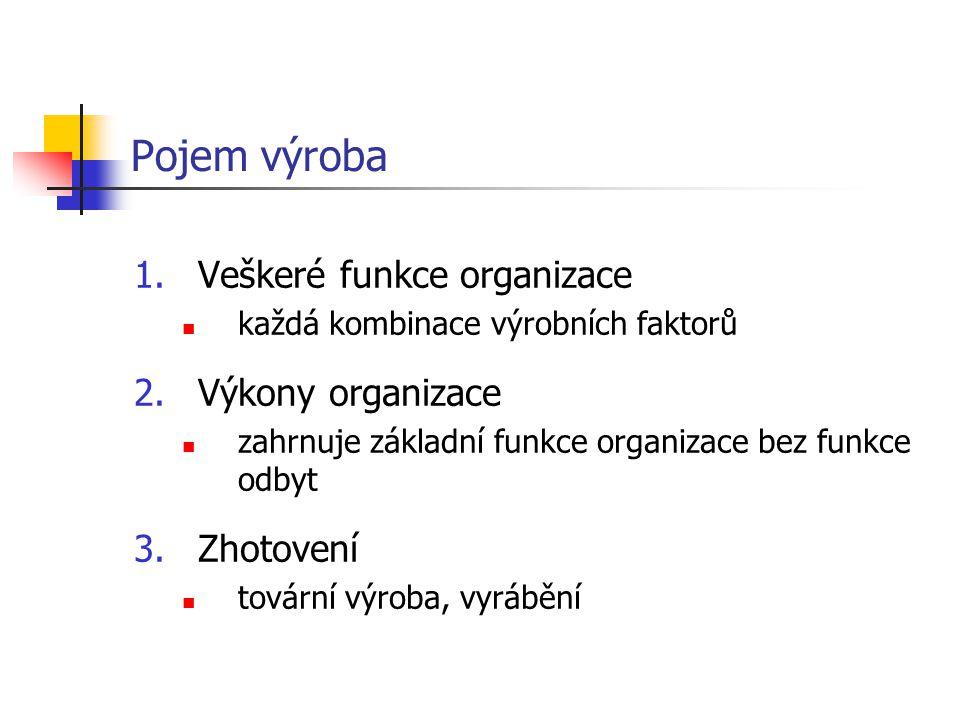 Pojem výroba Veškeré funkce organizace Výkony organizace Zhotovení