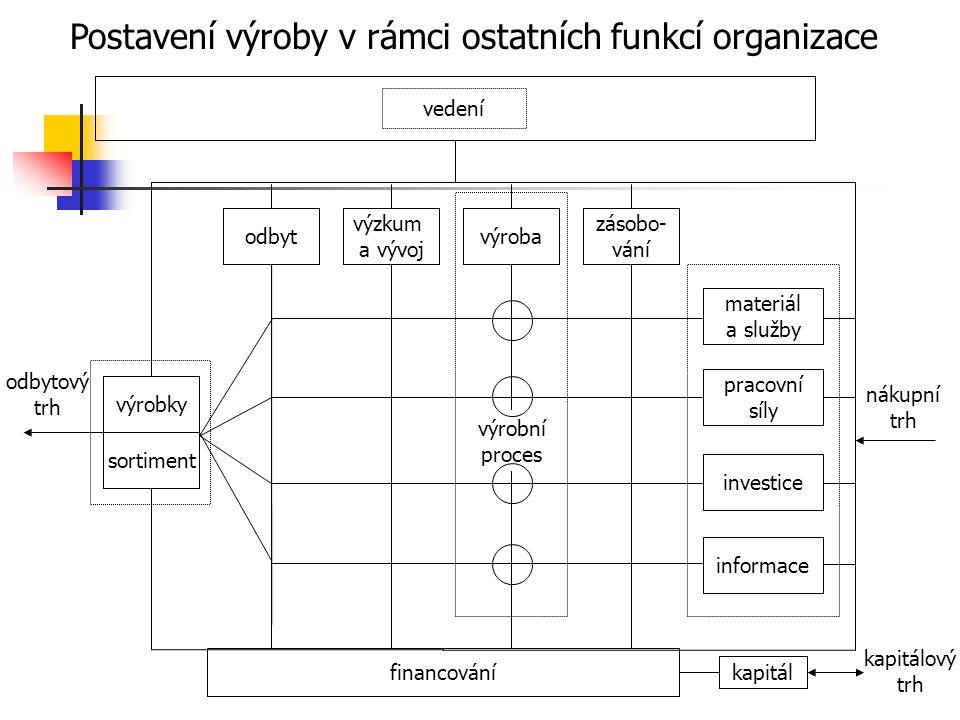 Postavení výroby v rámci ostatních funkcí organizace