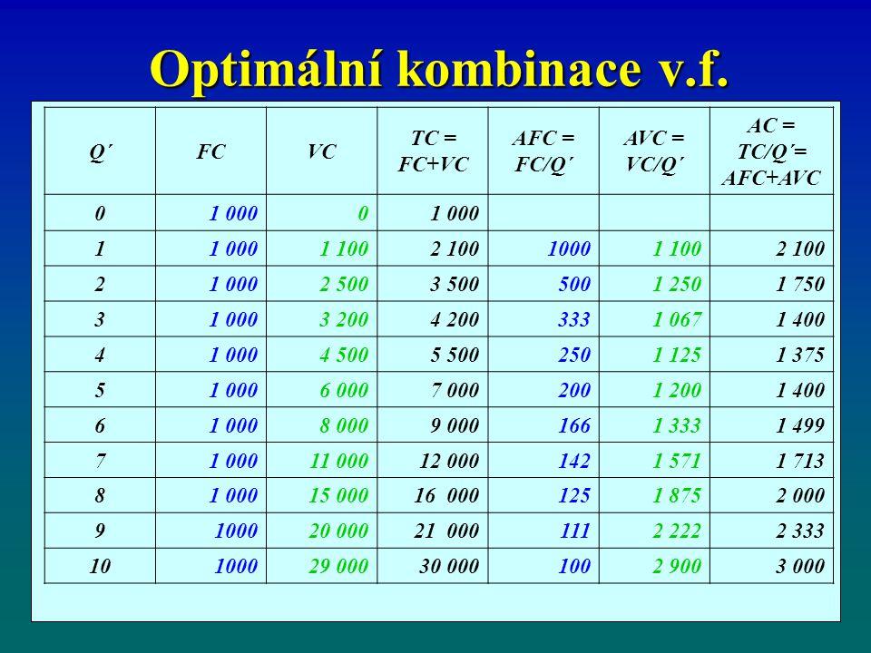 Optimální kombinace v.f.