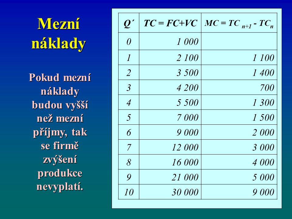 Mezní náklady Q´ TC = FC+VC. MC = TC n+1 - TCn. 1 000. 1. 2 100. 1 100. 2. 3 500. 1 400. 3.