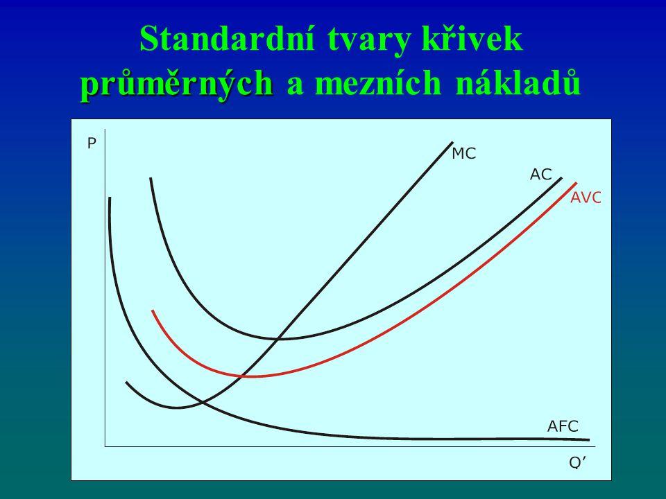 Standardní tvary křivek průměrných a mezních nákladů
