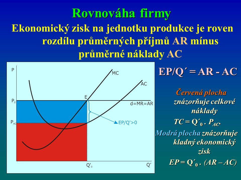 Rovnováha firmy Ekonomický zisk na jednotku produkce je roven rozdílu průměrných příjmů AR mínus průměrné náklady AC.