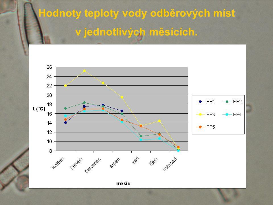 Hodnoty teploty vody odběrových míst v jednotlivých měsících.