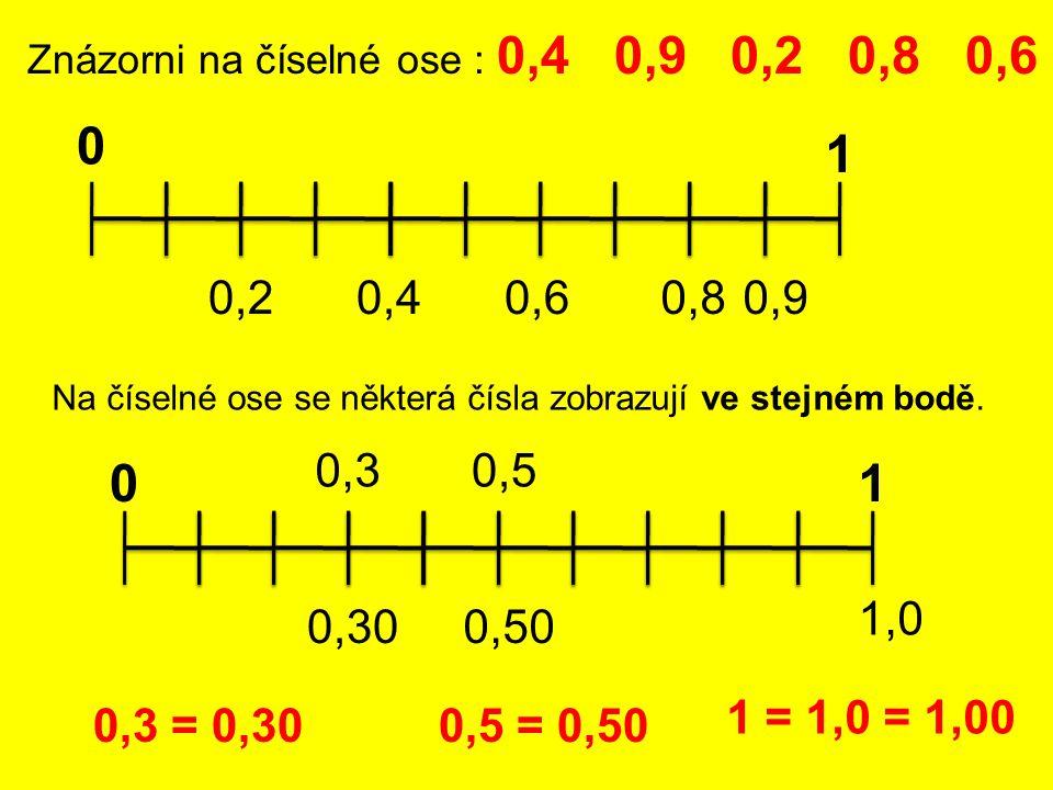 Znázorni na číselné ose : 0,4 0,9 0,2 0,8 0,6