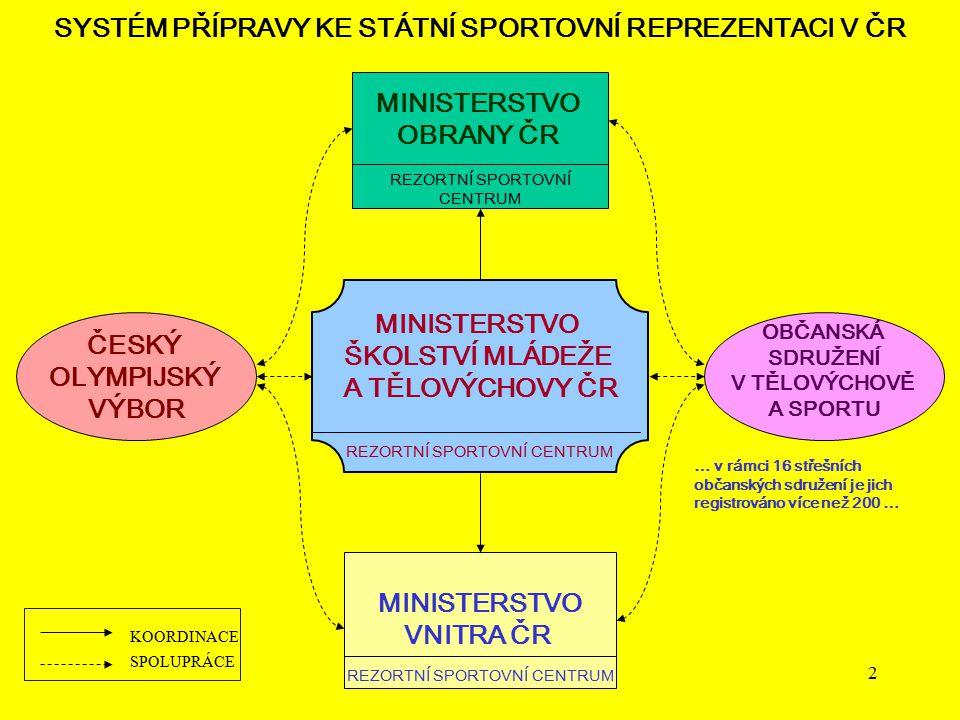 SYSTÉM PŘÍPRAVY KE STÁTNÍ SPORTOVNÍ REPREZENTACI V ČR