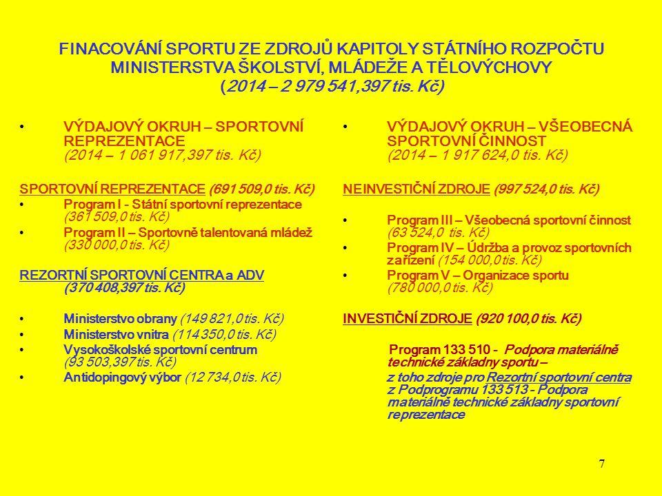 FINACOVÁNÍ SPORTU ZE ZDROJŮ KAPITOLY STÁTNÍHO ROZPOČTU MINISTERSTVA ŠKOLSTVÍ, MLÁDEŽE A TĚLOVÝCHOVY (2014 – 2 979 541,397 tis. Kč)