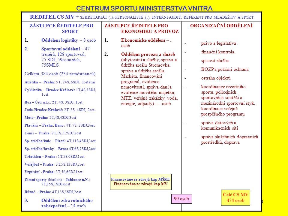 CENTRUM SPORTU MINISTERSTVA VNITRA