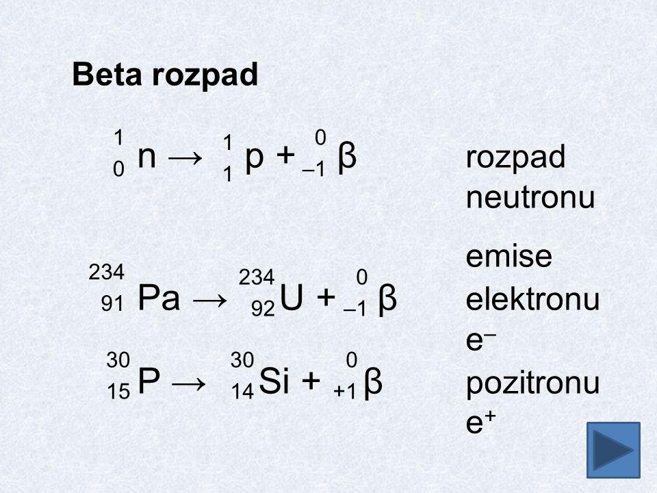 P → Si + β pozitronu Beta rozpad n → p + β rozpad neutronu emise