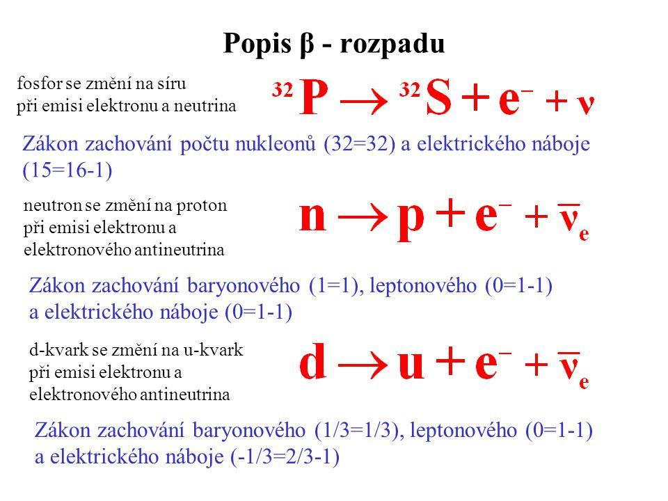 Popis β - rozpadu fosfor se změní na síru. při emisi elektronu a neutrina. Zákon zachování počtu nukleonů (32=32) a elektrického náboje.