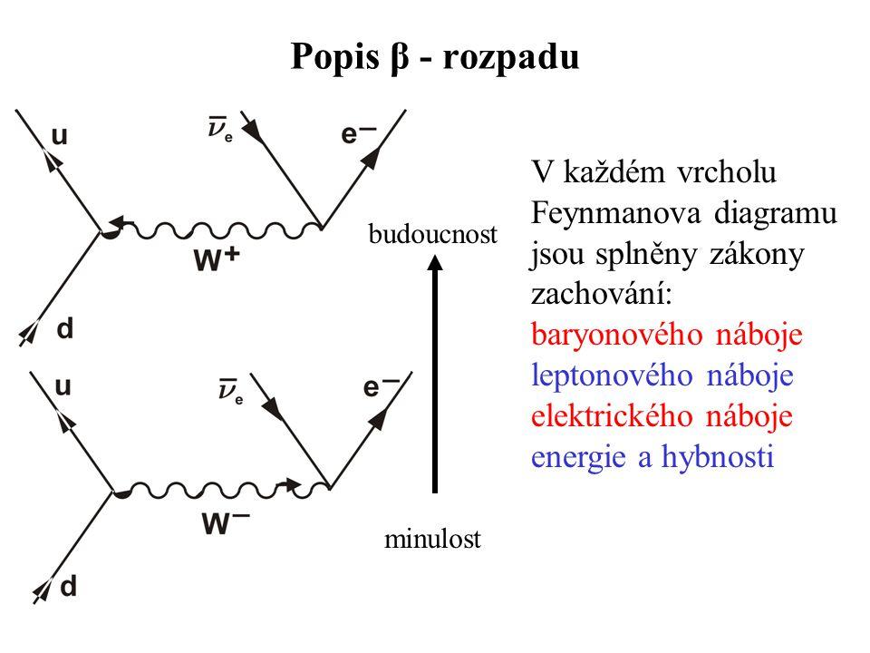 Popis β - rozpadu