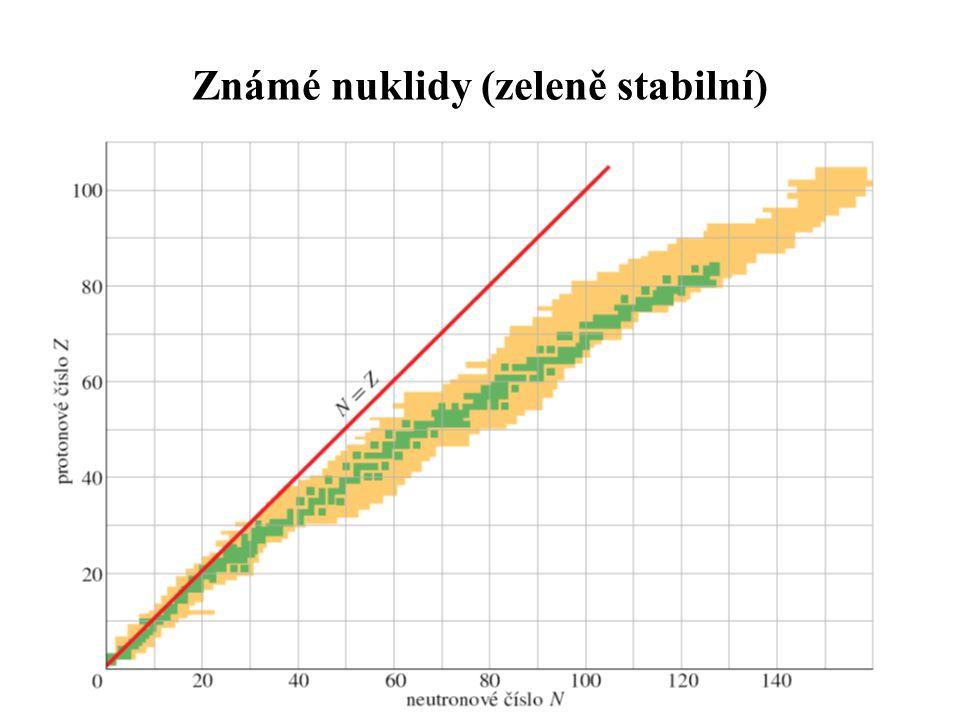 Známé nuklidy (zeleně stabilní)
