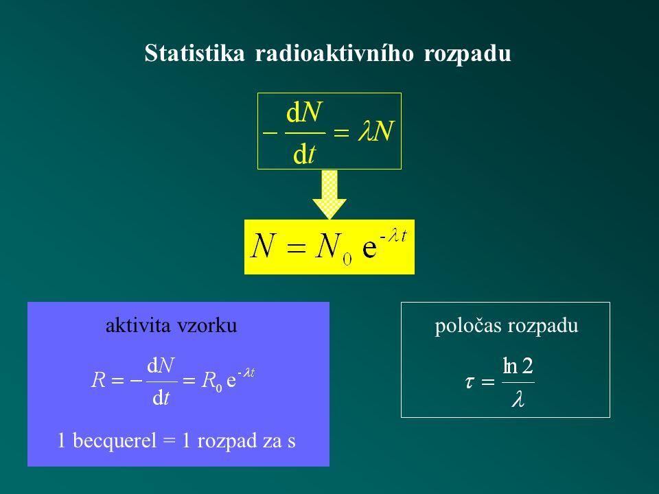 Statistika radioaktivního rozpadu