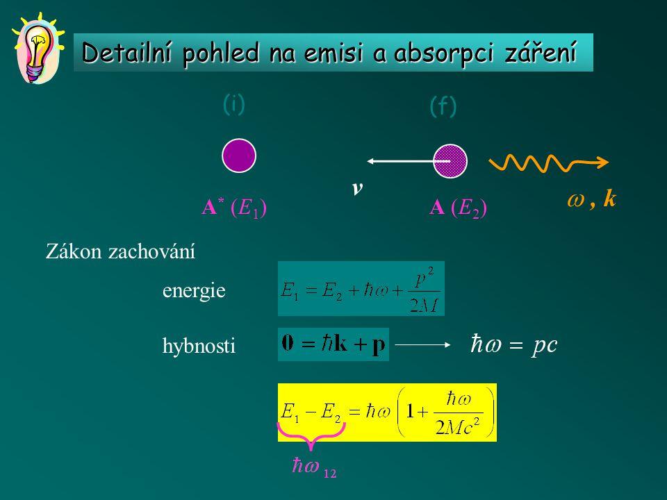 Detailní pohled na emisi a absorpci záření