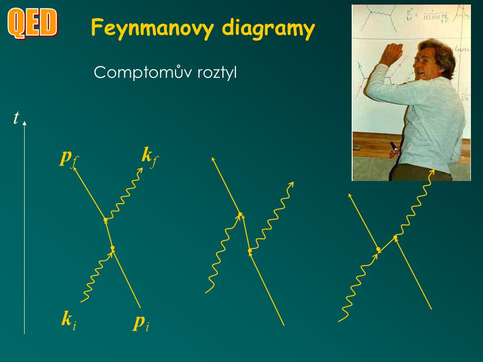 QED Feynmanovy diagramy Comptomův roztyl ki kf pi pf t