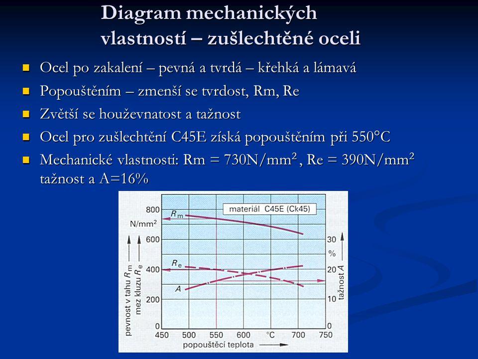 Diagram mechanických vlastností – zušlechtěné oceli