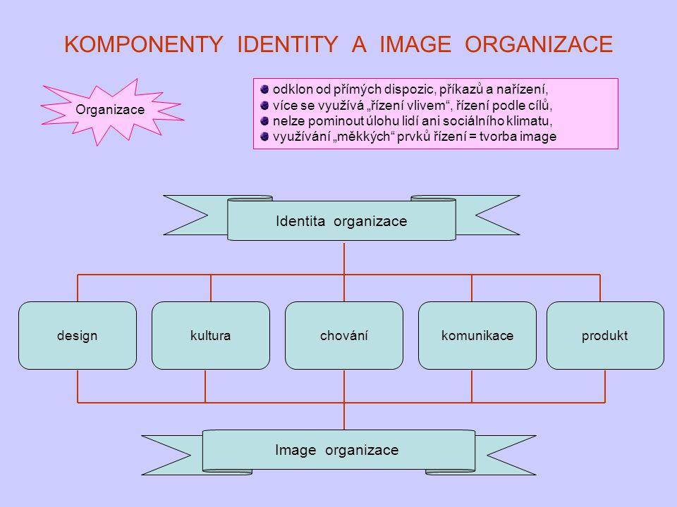 KOMPONENTY IDENTITY A IMAGE ORGANIZACE