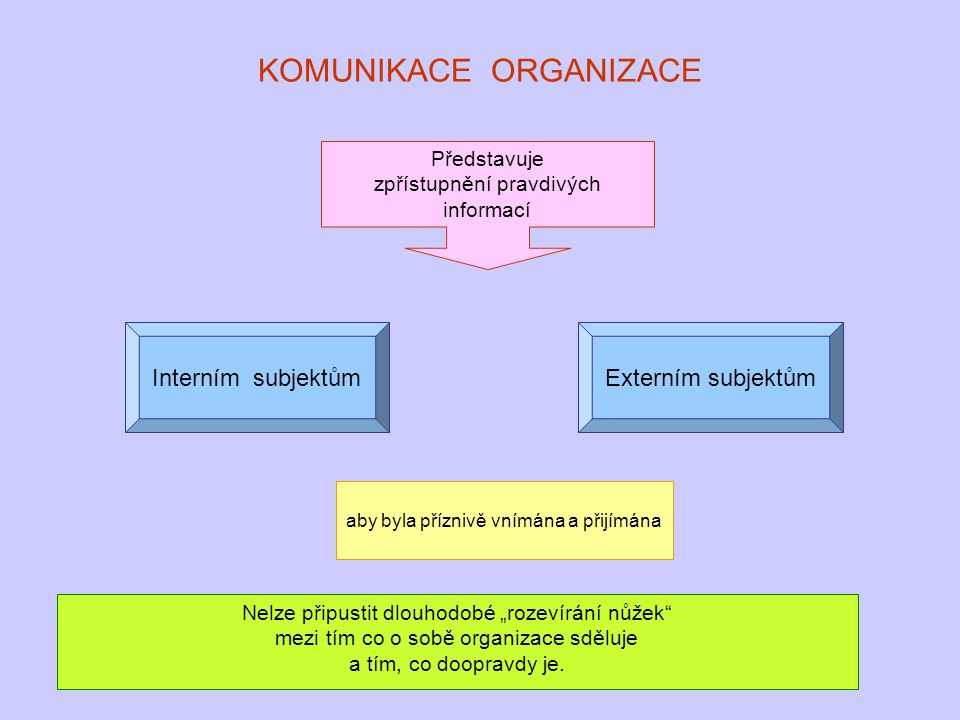 KOMUNIKACE ORGANIZACE