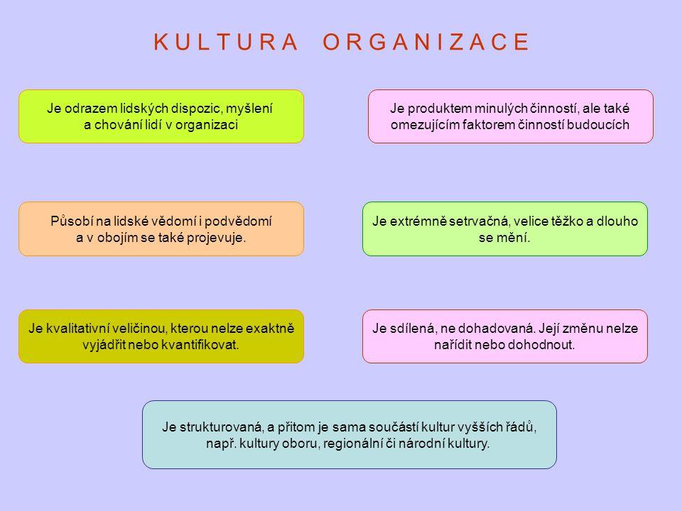 K U L T U R A O R G A N I Z A C E Je odrazem lidských dispozic, myšlení. a chování lidí v organizaci.