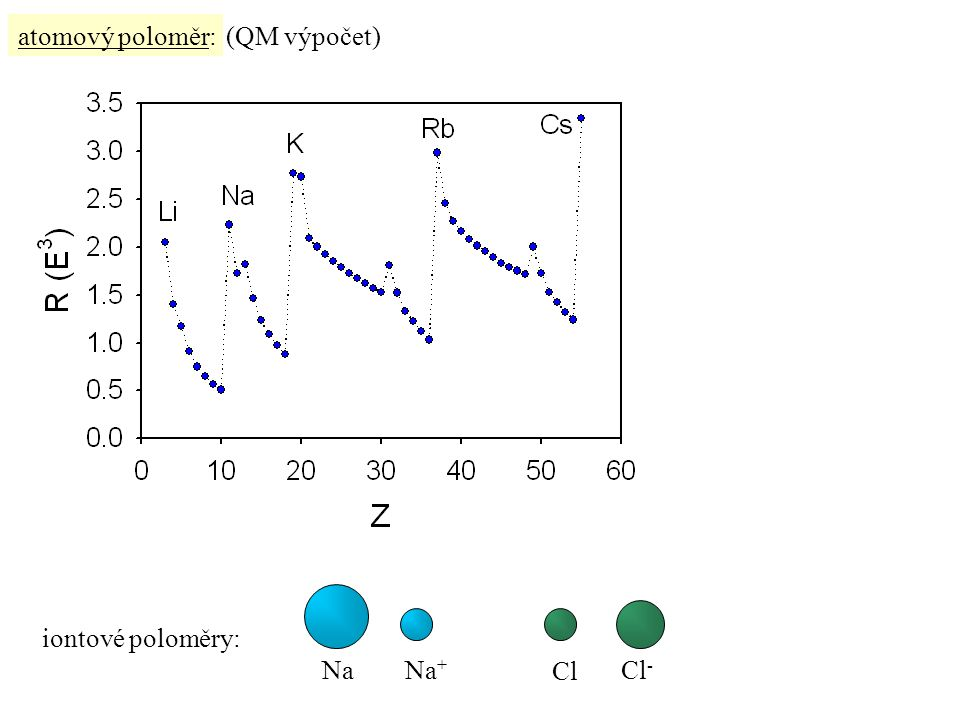 atomový poloměr: (QM výpočet) Cl Cl- Na Na+ iontové poloměry: