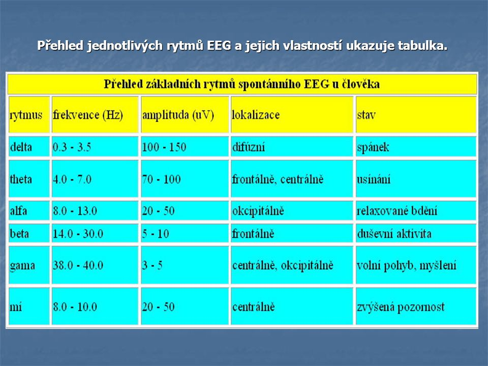 Přehled jednotlivých rytmů EEG a jejich vlastností ukazuje tabulka.