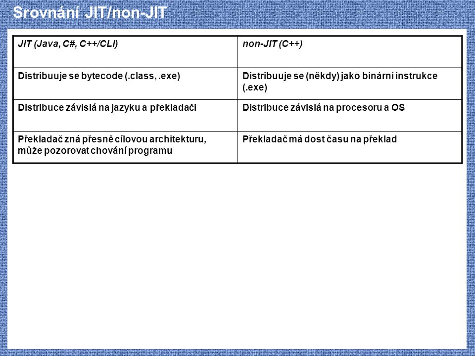 Srovnání JIT/non-JIT JIT (Java, C#, C++/CLI) non-JIT (C++)