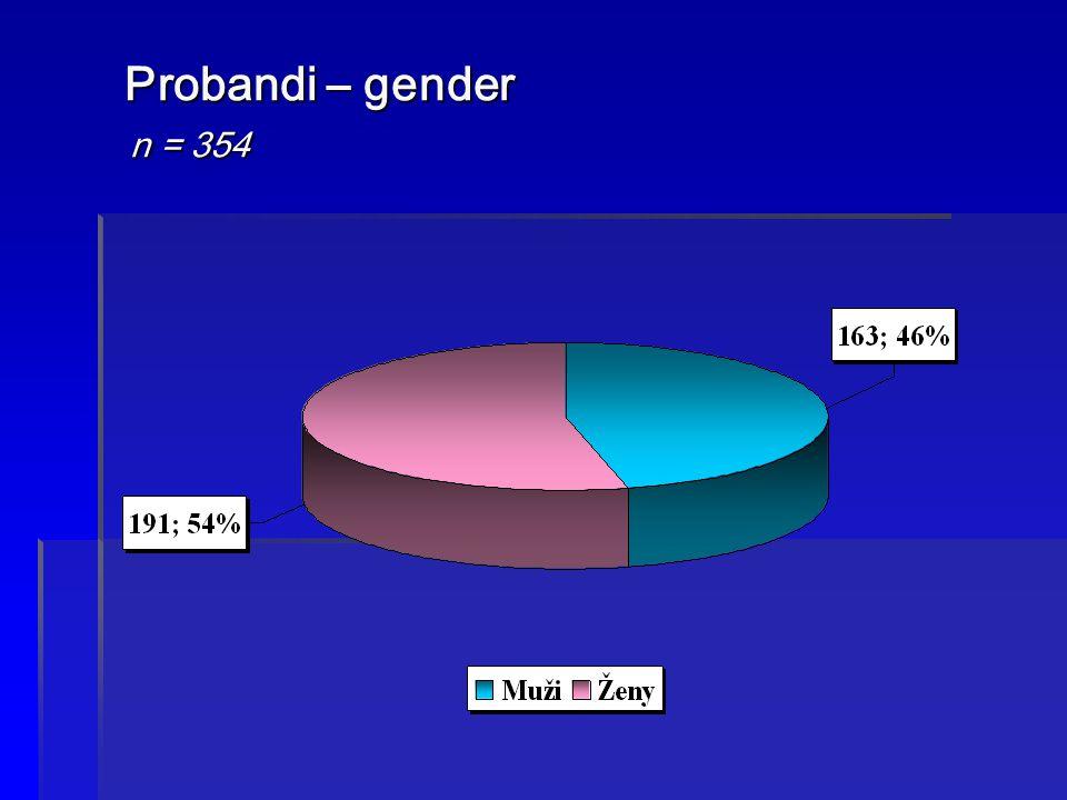 Probandi – gender n = 354
