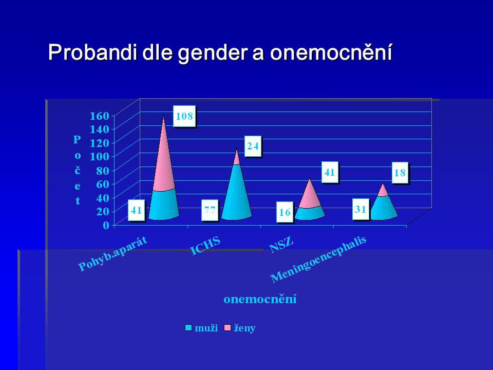 Probandi dle gender a onemocnění