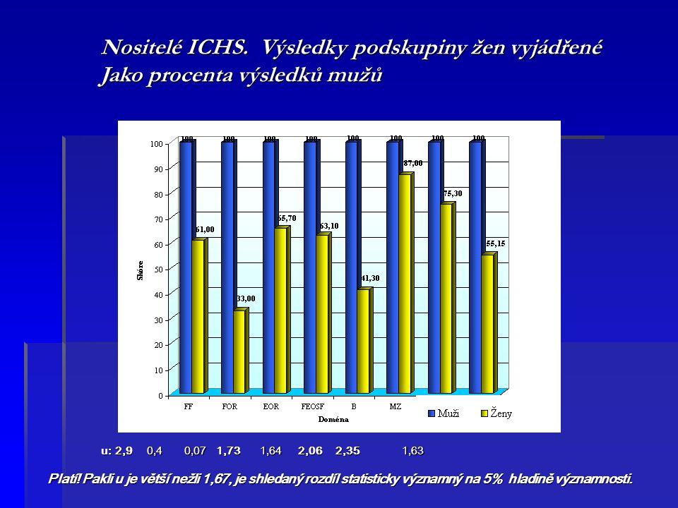 Nositelé ICHS. Výsledky podskupiny žen vyjádřené
