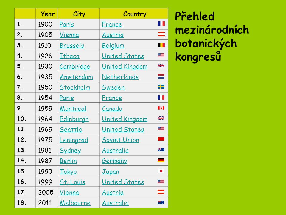 Přehled mezinárodních botanických kongresů