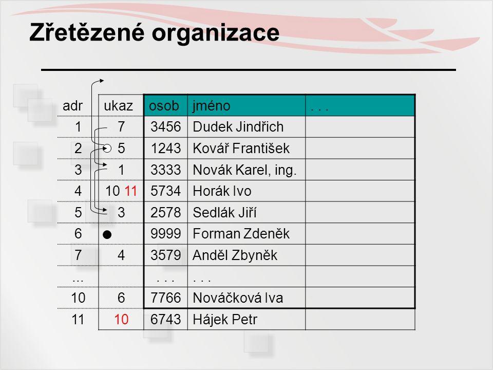Zřetězené organizace adr ukaz osob jméno . . . 1 7 3456 Dudek Jindřich