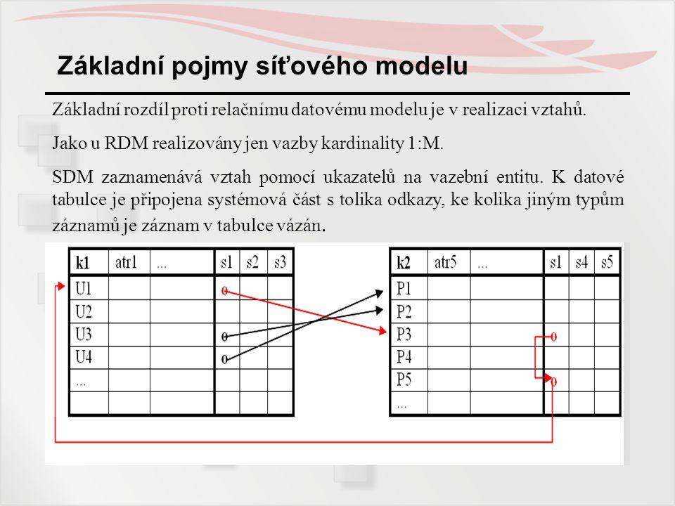 Základní pojmy síťového modelu