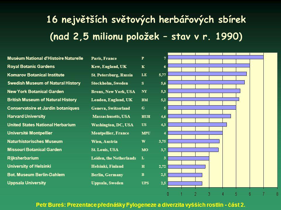 16 největších světových herbářových sbírek
