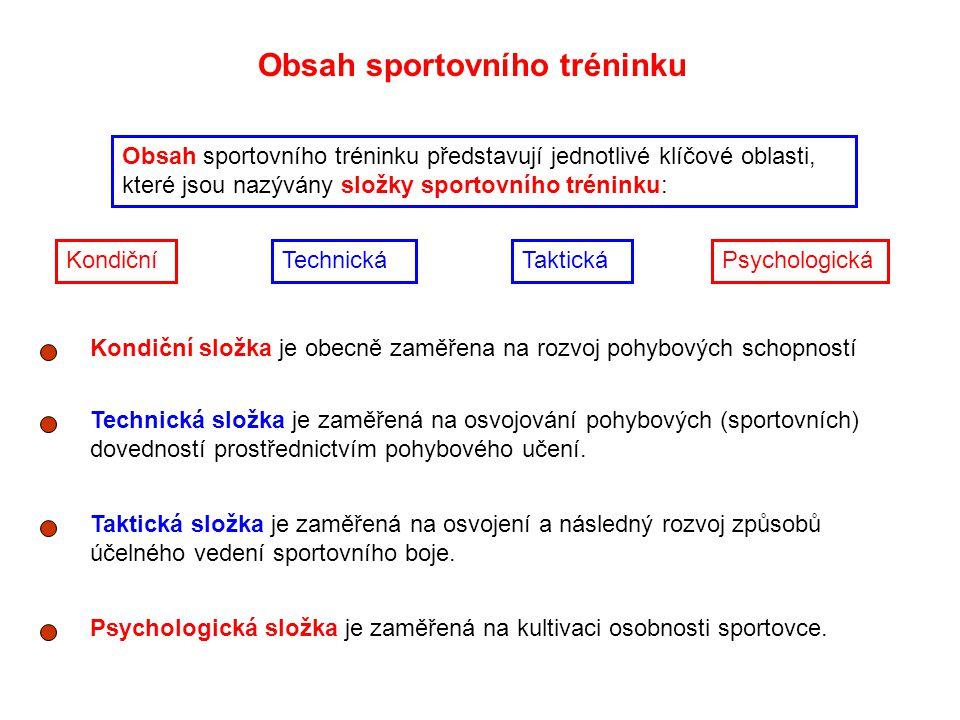 Obsah sportovního tréninku