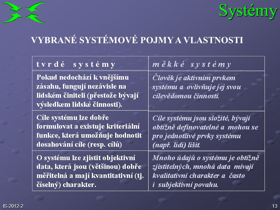 Systémy VYBRANÉ SYSTÉMOVÉ POJMY A VLASTNOSTI IS-2012-2